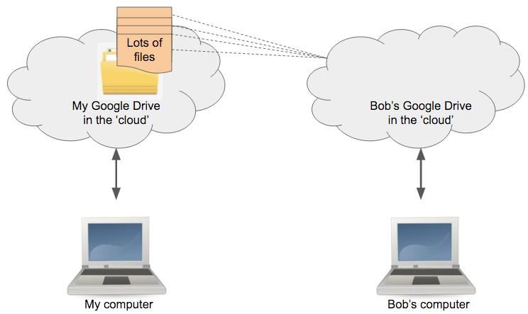 Sharing a folder-cloud